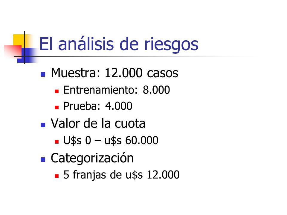 El análisis de riesgos Muestra: 12.000 casos Valor de la cuota