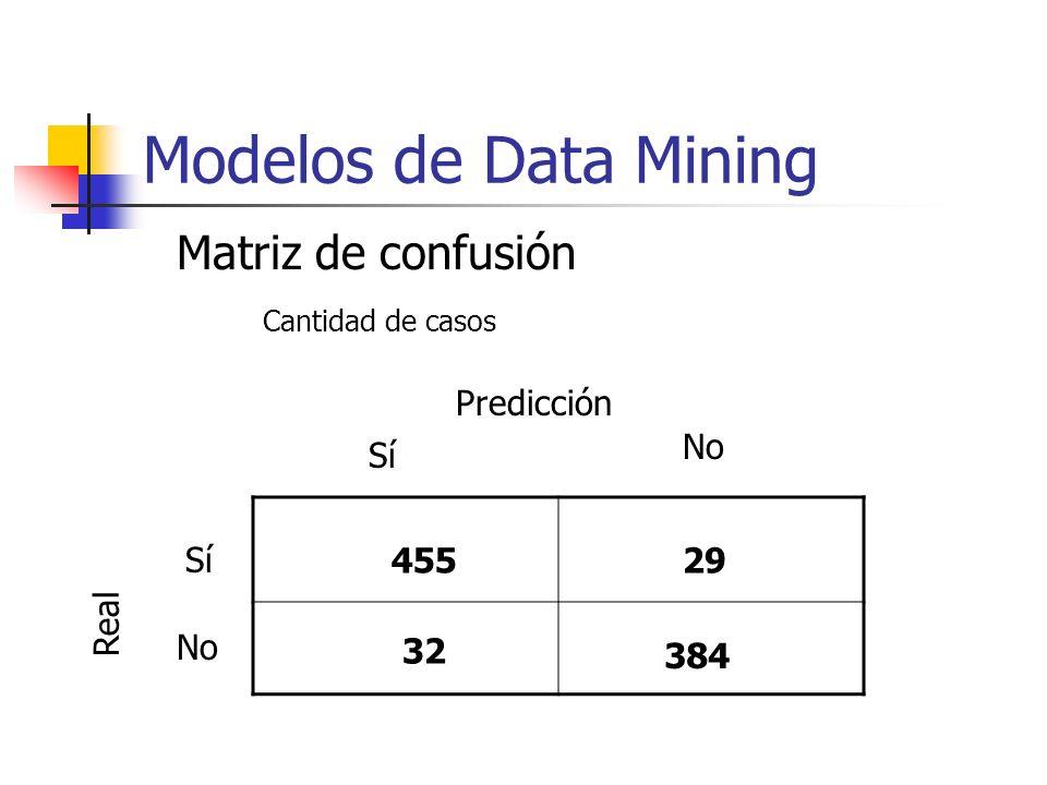 Modelos de Data Mining Matriz de confusión Predicción No Sí Sí 455 29