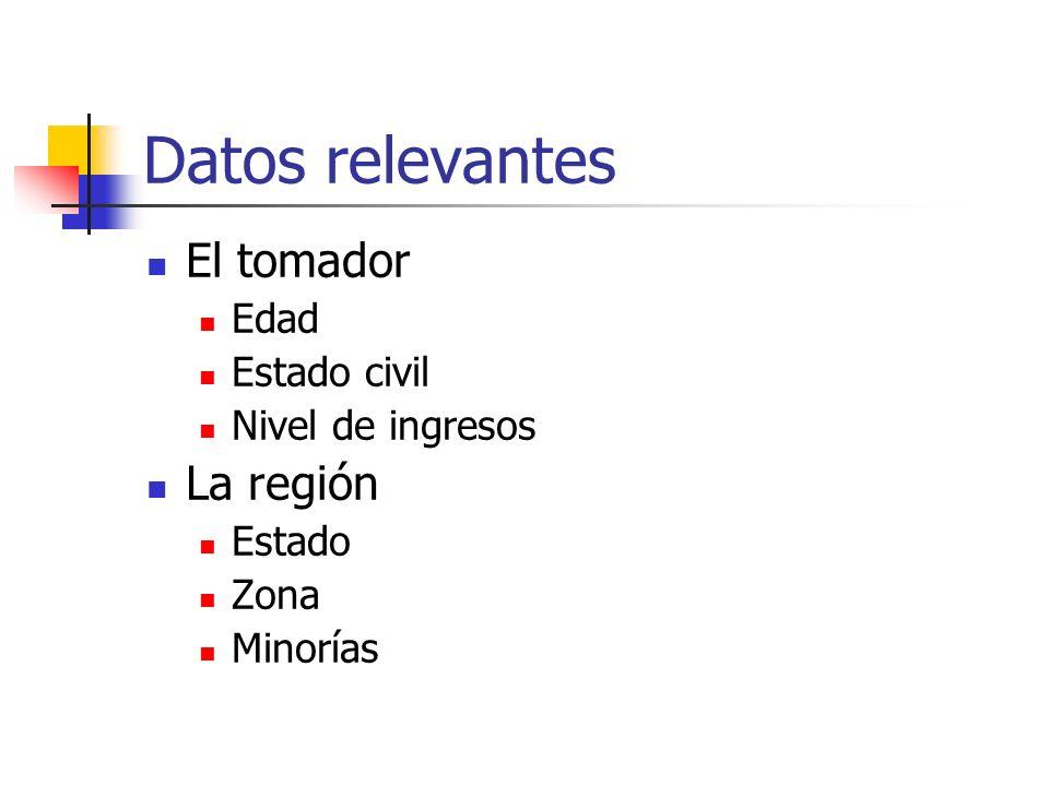 Datos relevantes El tomador La región Edad Estado civil