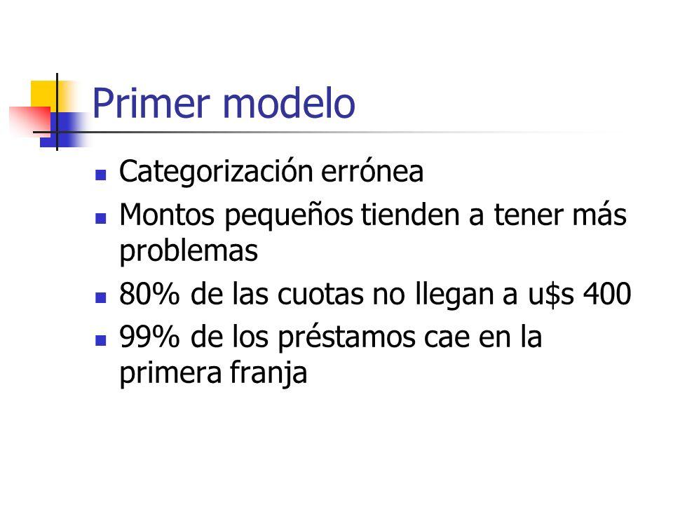 Primer modelo Categorización errónea