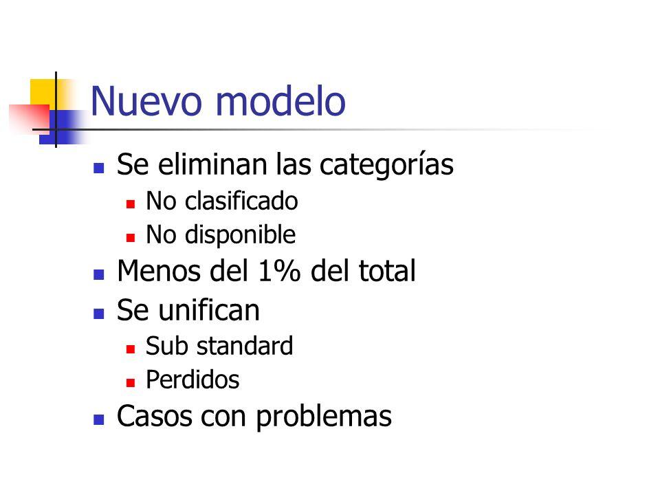 Nuevo modelo Se eliminan las categorías Menos del 1% del total