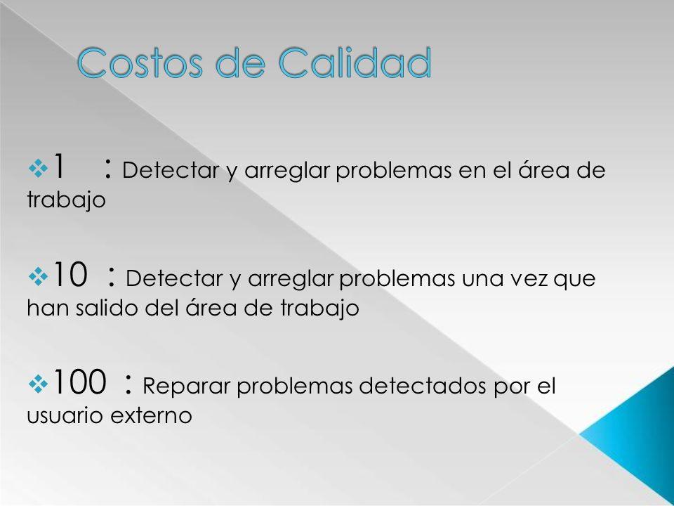 Costos de Calidad1 : Detectar y arreglar problemas en el área de trabajo.