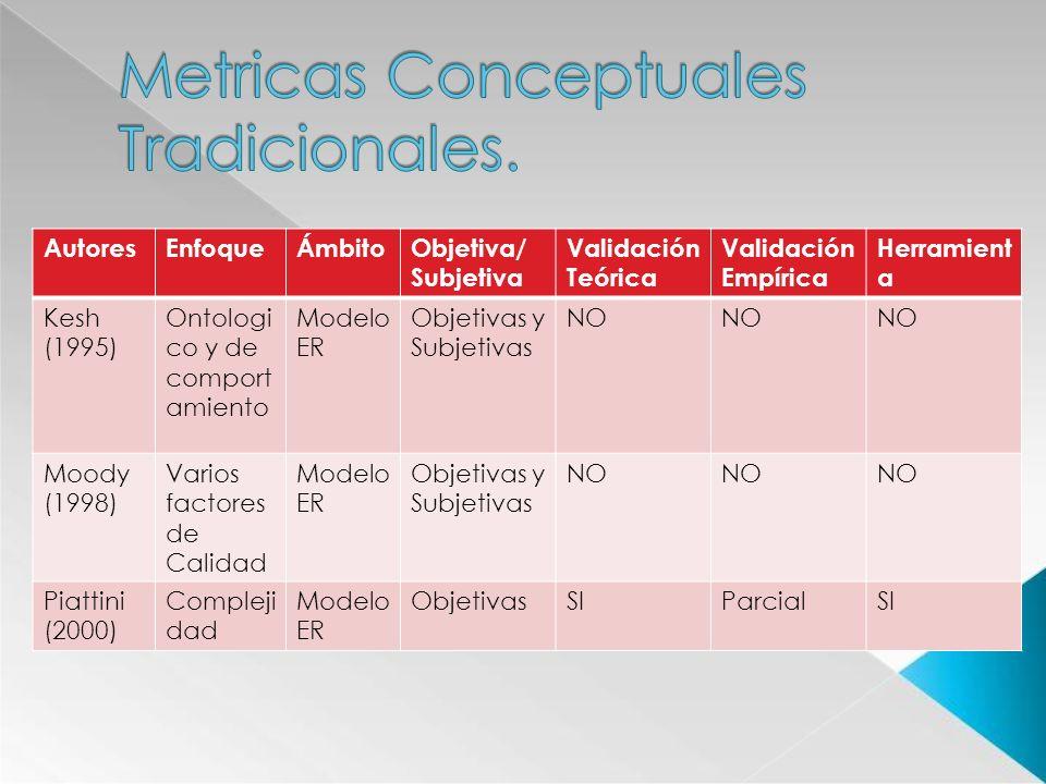 Metricas Conceptuales Tradicionales.