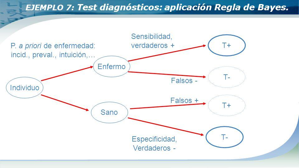 EJEMPLO 7: Test diagnósticos: aplicación Regla de Bayes.
