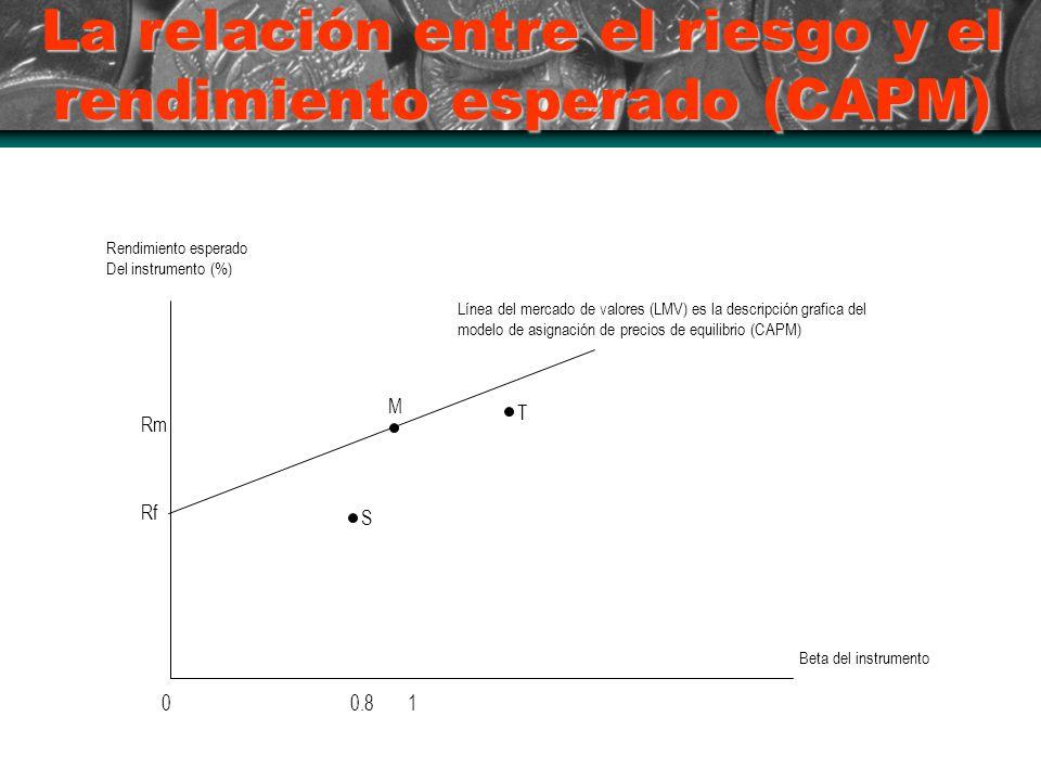 La relación entre el riesgo y el rendimiento esperado (CAPM)