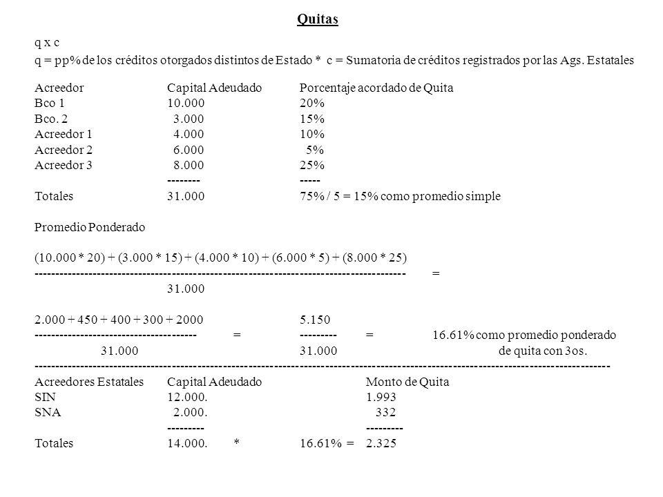 Quitas q x c. q = pp% de los créditos otorgados distintos de Estado * c = Sumatoria de créditos registrados por las Ags. Estatales.