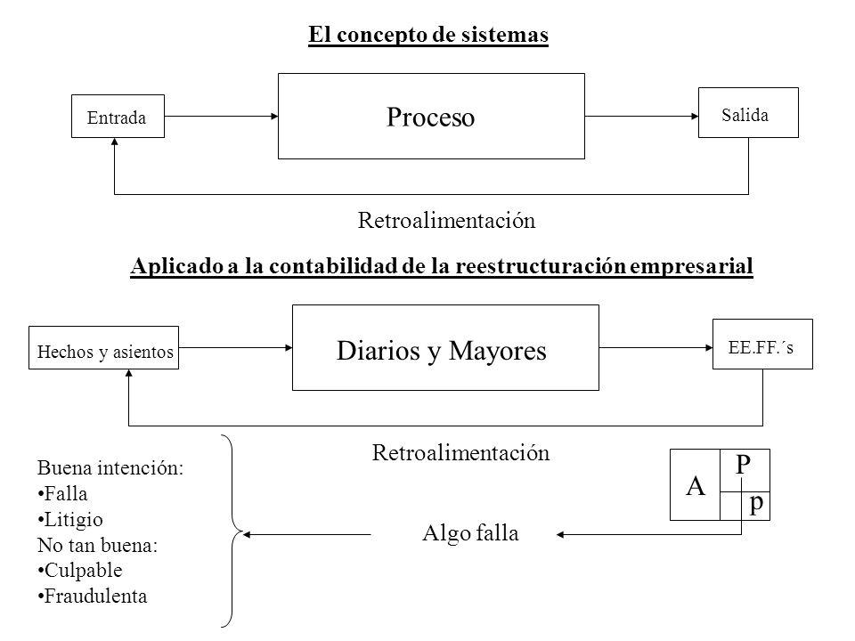 Proceso Diarios y Mayores P A p El concepto de sistemas
