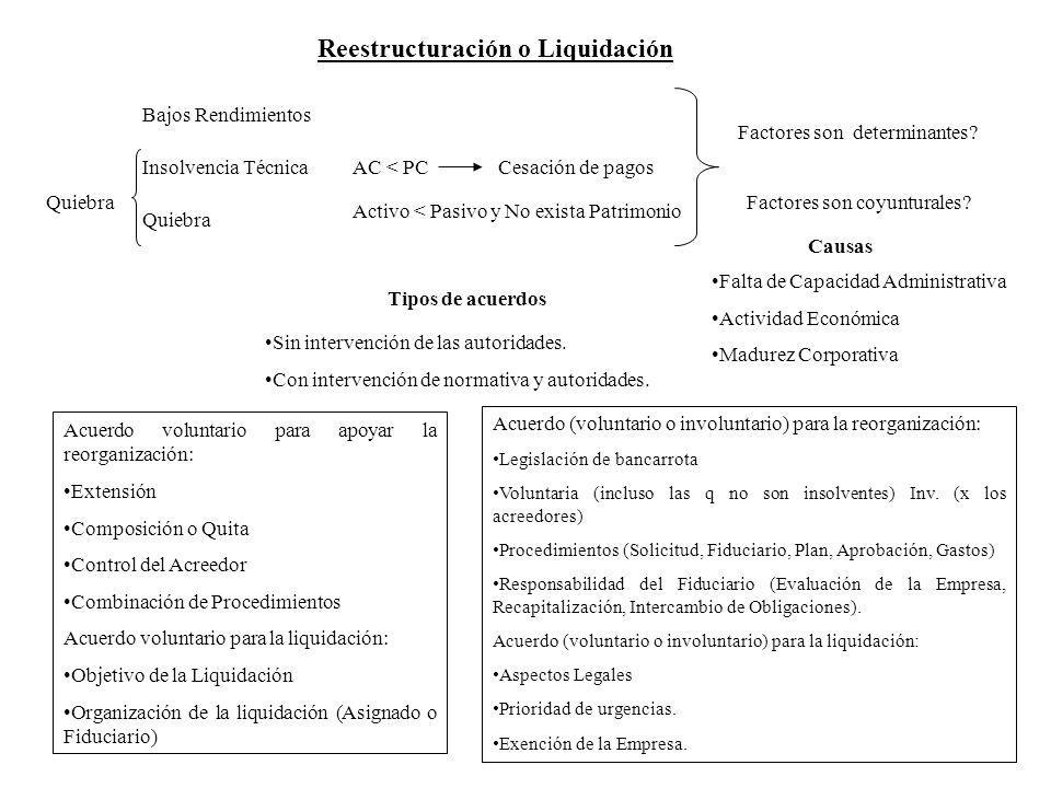 Reestructuración o Liquidación