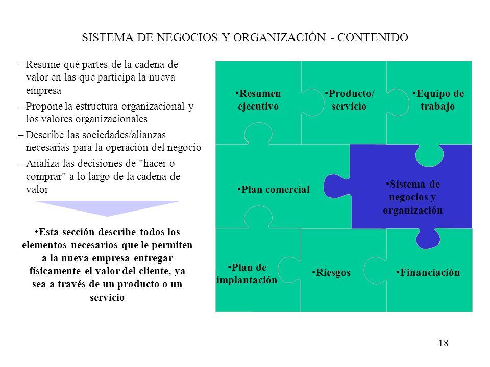 SISTEMA DE NEGOCIOS Y ORGANIZACIÓN - CONTENIDO