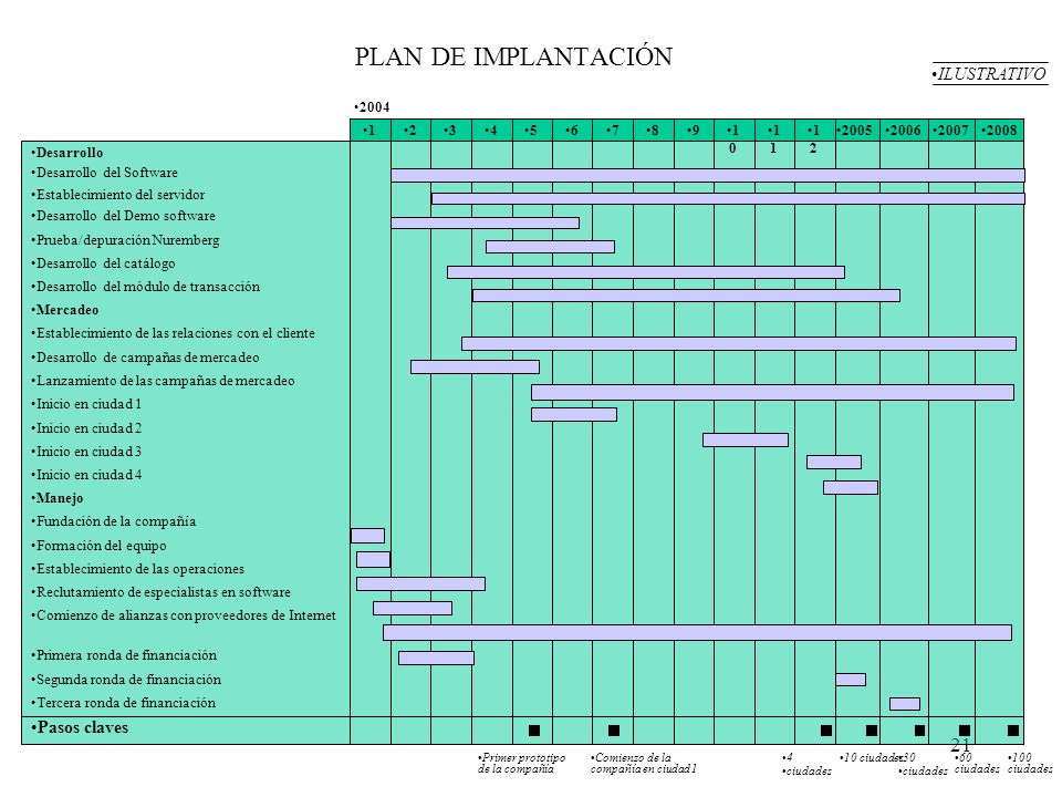 PLAN DE IMPLANTACIÓN The implementation plan describes the most important activities and milestones for the development of the business.