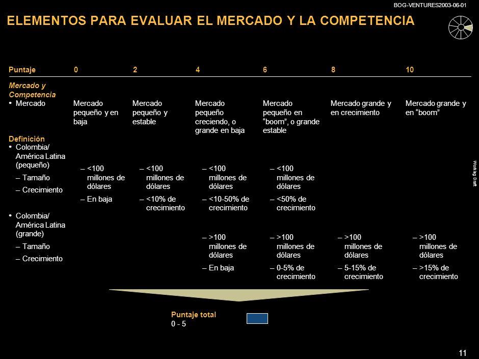 ELEMENTOS PARA EVALUAR EL MERCADO Y LA COMPETENCIA