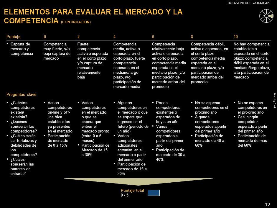 ELEMENTOS PARA EVALUAR EL MERCADO Y LA COMPETENCIA (CONTINUACIÓN)
