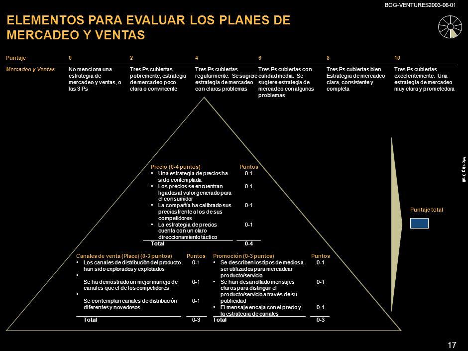 ELEMENTOS PARA EVALUAR LOS PLANES DE MERCADEO Y VENTAS