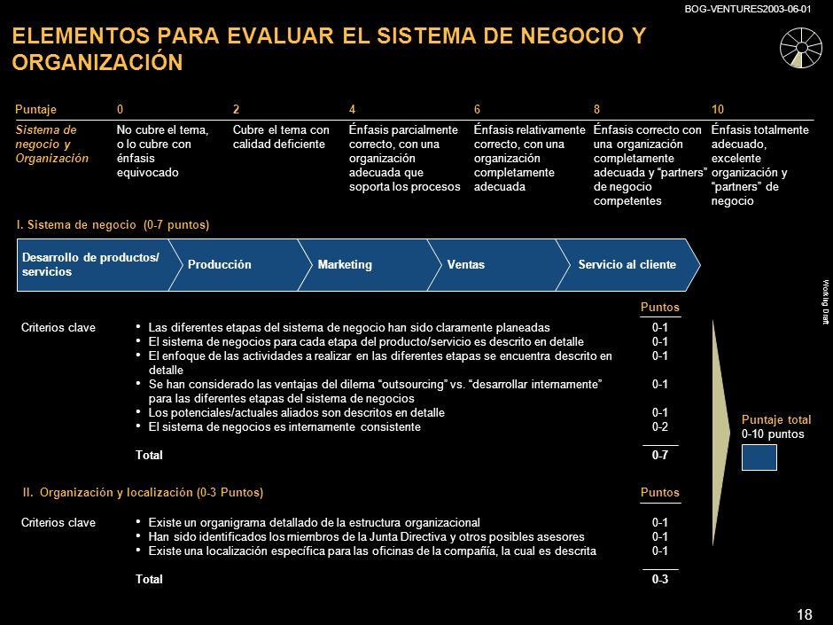 ELEMENTOS PARA EVALUAR EL SISTEMA DE NEGOCIO Y ORGANIZACIÓN
