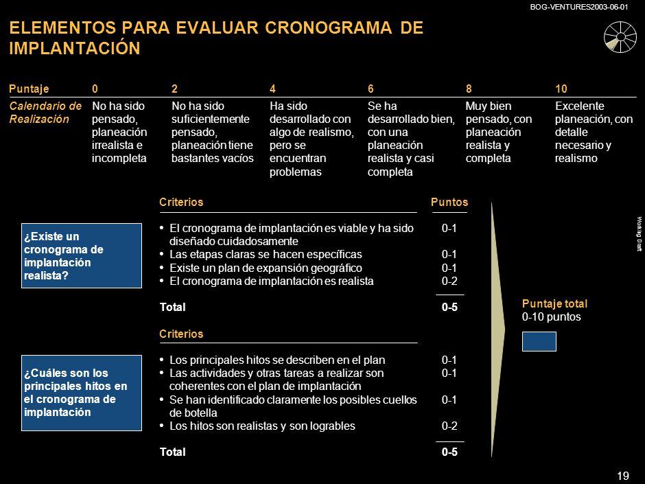 ELEMENTOS PARA EVALUAR CRONOGRAMA DE IMPLANTACIÓN