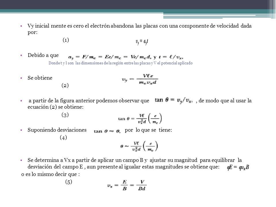 Vy inicial mente es cero el electrón abandona las placas con una componente de velocidad dada por: