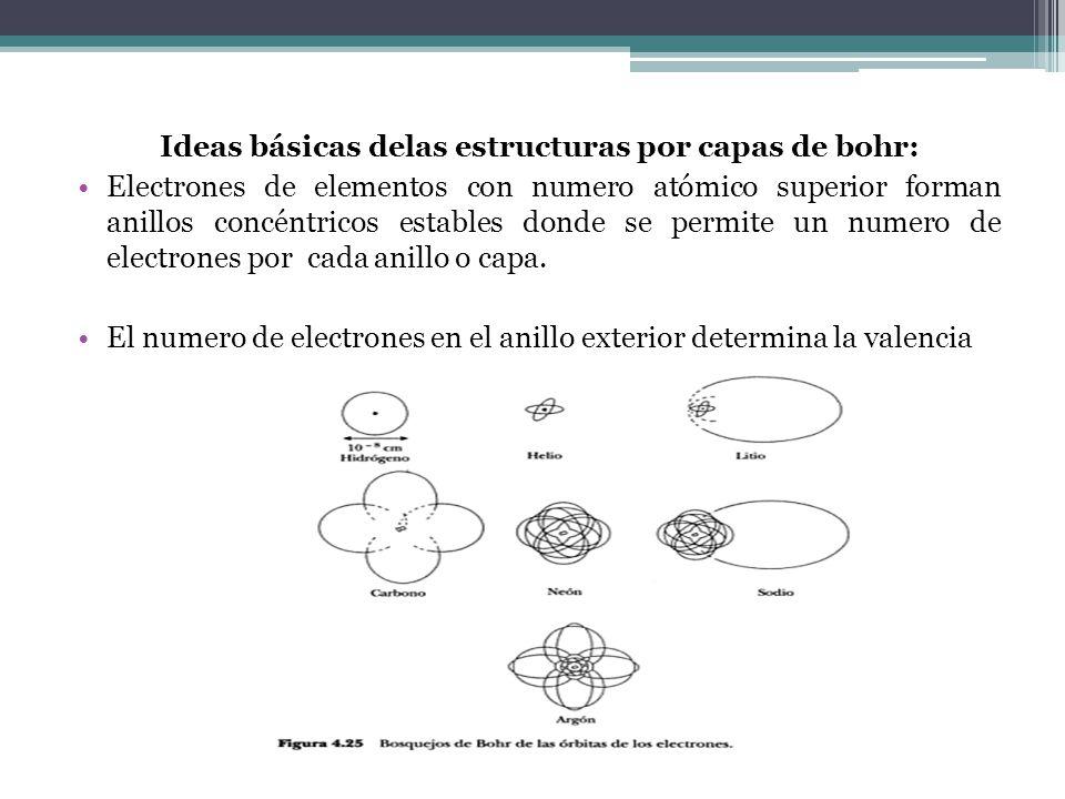 Ideas básicas delas estructuras por capas de bohr:
