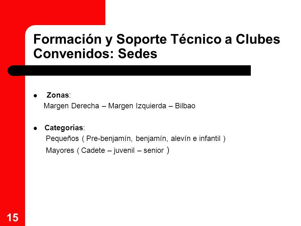 Formación y Soporte Técnico a Clubes Convenidos: Sedes