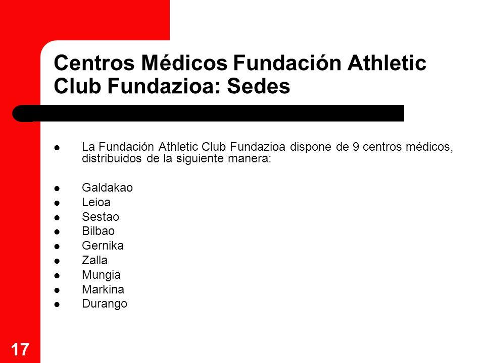 Centros Médicos Fundación Athletic Club Fundazioa: Sedes