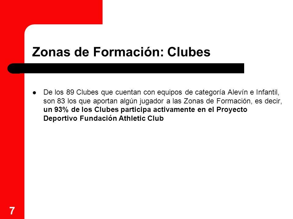 Zonas de Formación: Clubes