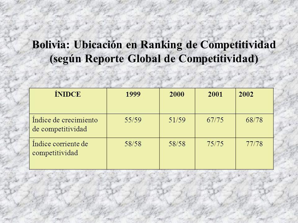 Índice de crecimiento de competitividad 55/59 51/59 67/75 68/78