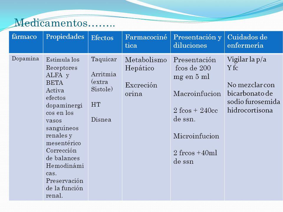 Medicamentos…….. fármaco Propiedades Efectos Farmacocinética