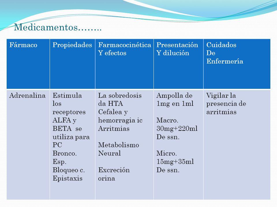 Medicamentos…….. Fármaco Propiedades Farmacocinética Y efectos