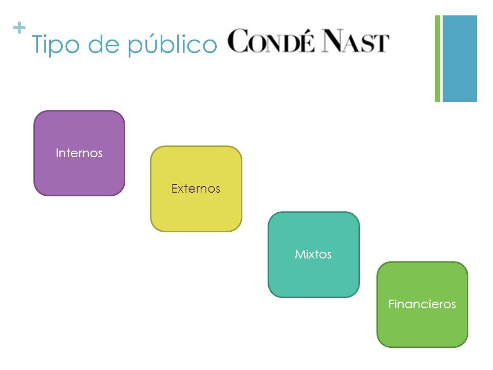 Tipo de público Internos Externos Mixtos Financieros
