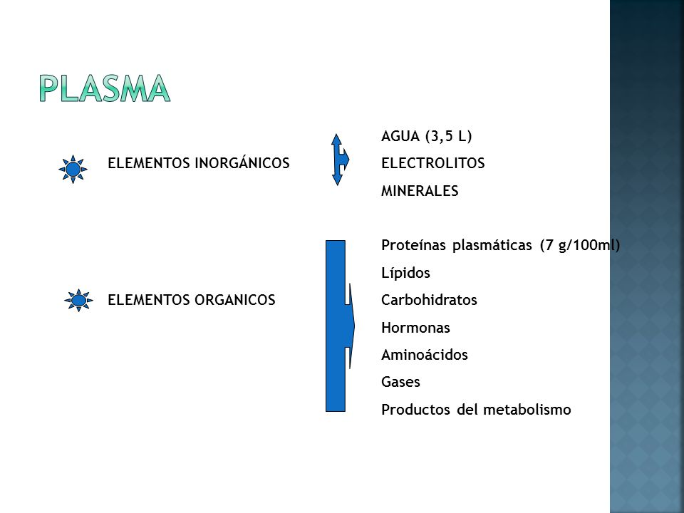 plasma AGUA (3,5 L) ELEMENTOS INORGÁNICOS ELECTROLITOS MINERALES