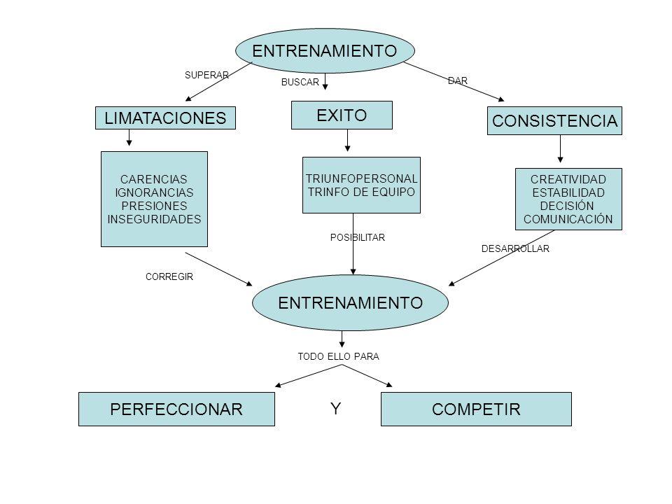 ENTRENAMIENTO EXITO LIMATACIONES CONSISTENCIA ENTRENAMIENTO