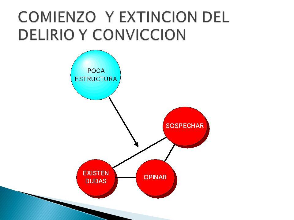 COMIENZO Y EXTINCION DEL DELIRIO Y CONVICCION