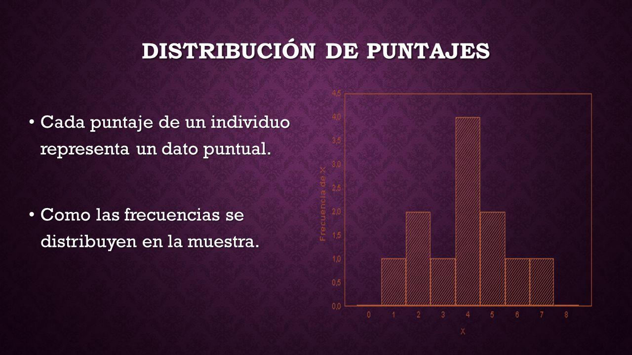 DISTRIBUCIÓN DE PUNTAJES