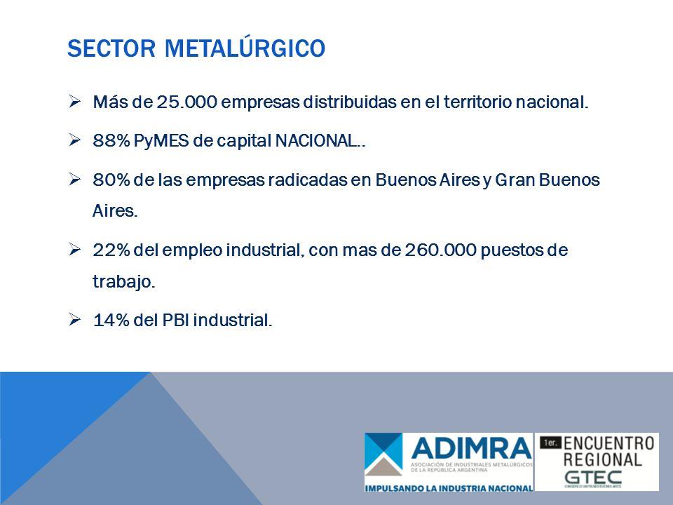 Sector metalúrgico Más de 25.000 empresas distribuidas en el territorio nacional. 88% PyMES de capital NACIONAL..