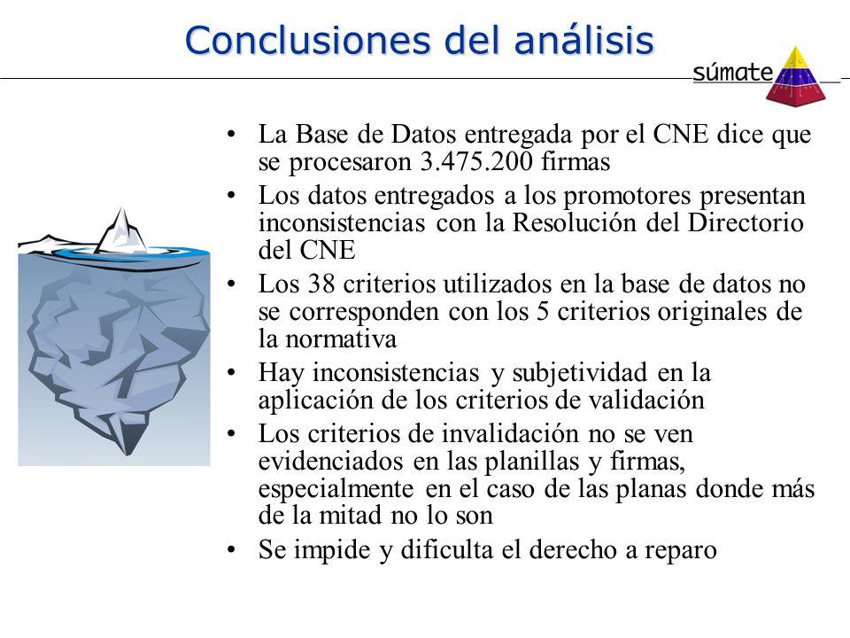 Conclusiones del análisis