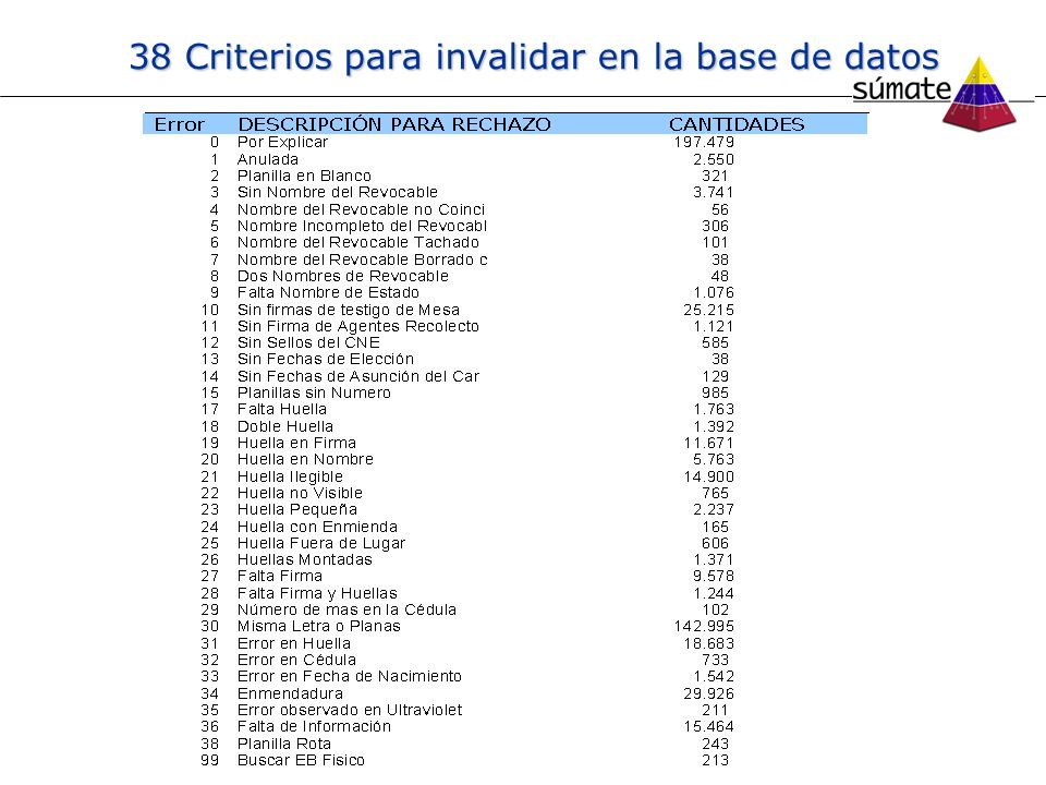 38 Criterios para invalidar en la base de datos