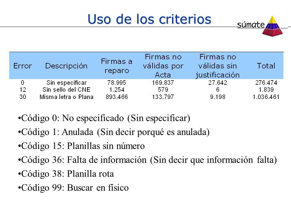 Uso de los criterios Código 0: No especificado (Sin especificar)