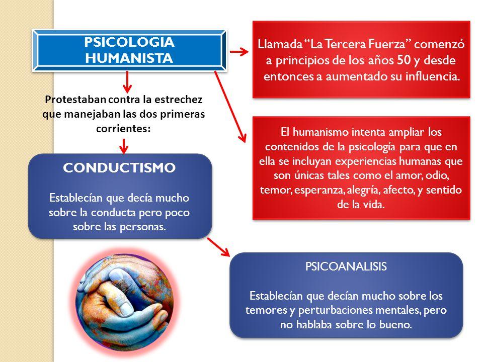 PSICOLOGIA HUMANISTA CONDUCTISMO