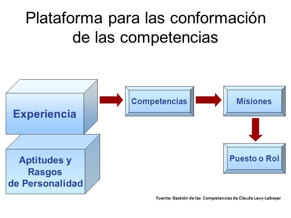 Plataforma para las conformación de las competencias