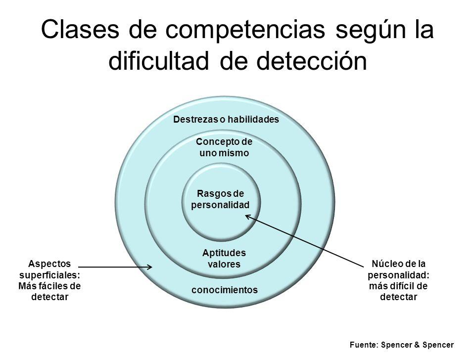 Clases de competencias según la dificultad de detección