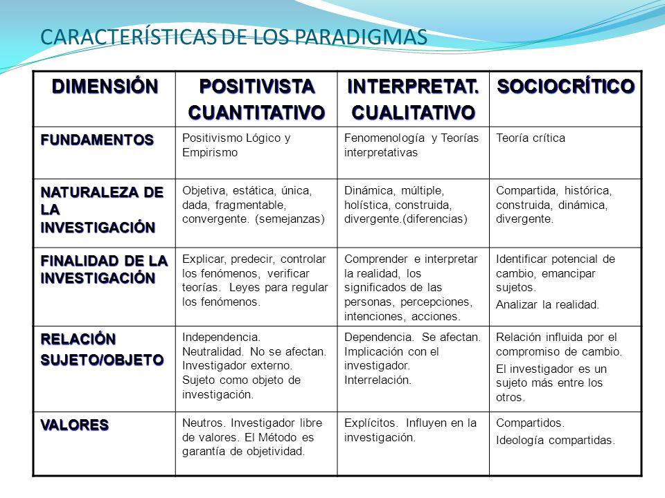 CARACTERÍSTICAS DE LOS PARADIGMAS