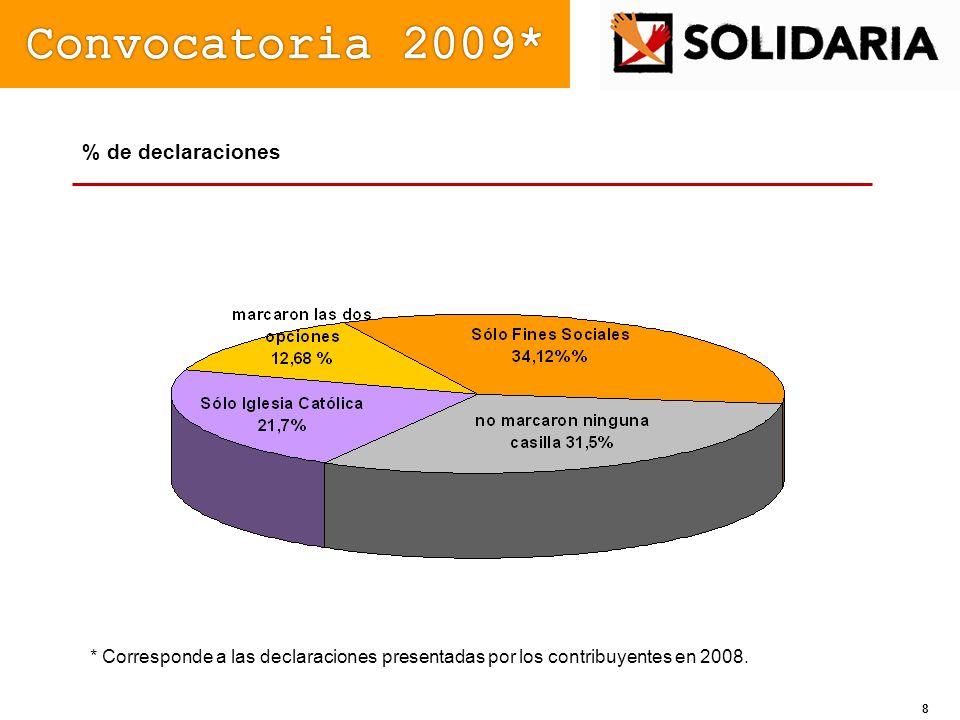 Convocatoria 2009* % de declaraciones