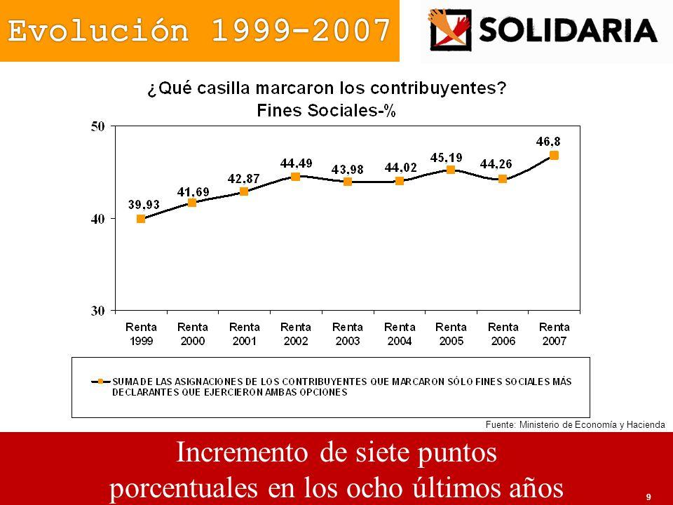 Evolución 1999-2007 Incremento de siete puntos