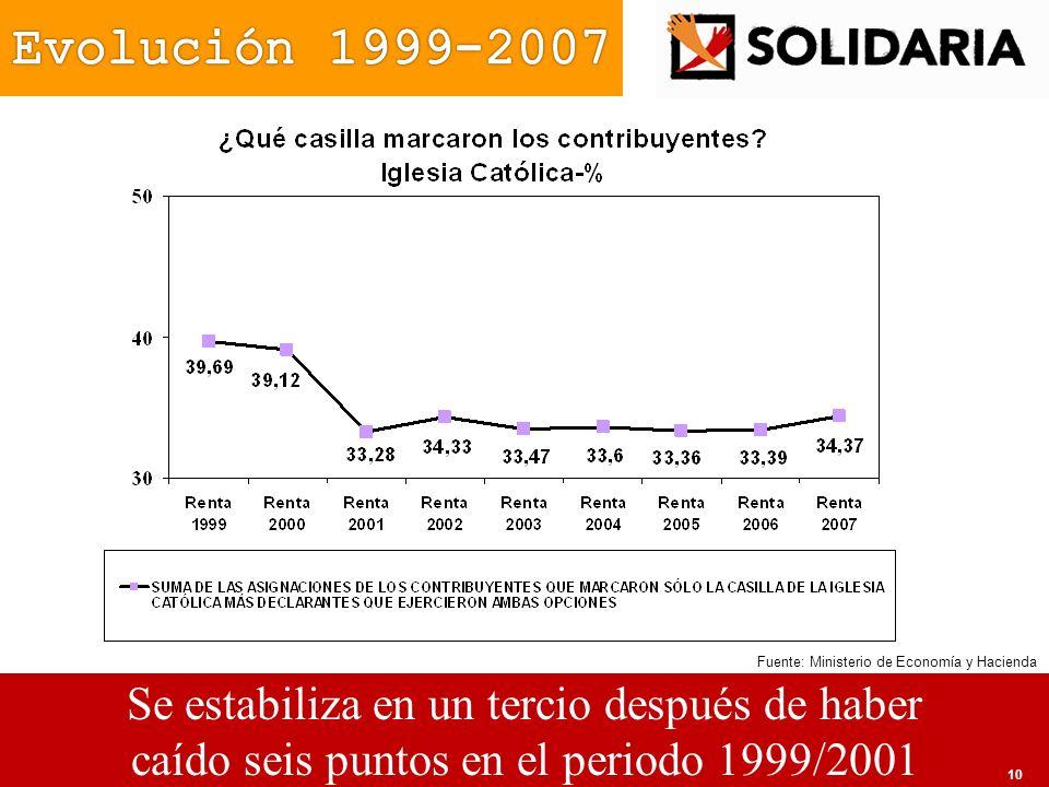Evolución 1999-2007 Se estabiliza en un tercio después de haber
