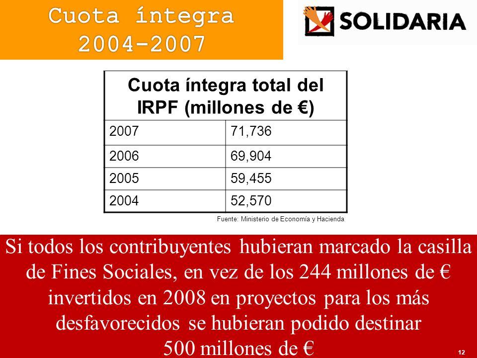 Cuota íntegra total del IRPF (millones de €)