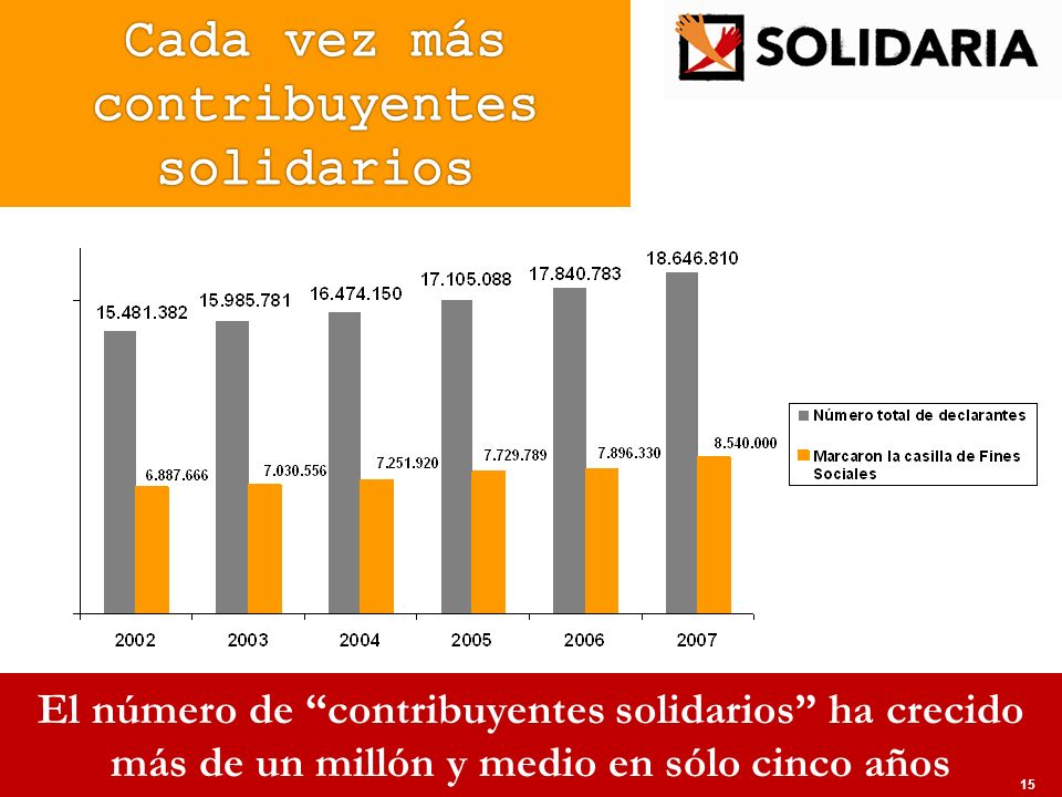 Cada vez más contribuyentes solidarios