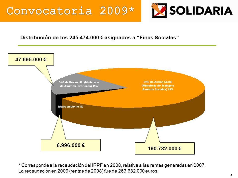 Convocatoria 2009* Distribución de los 245.474.000 € asignados a Fines Sociales 47.695.000 € Medio ambiente 3%