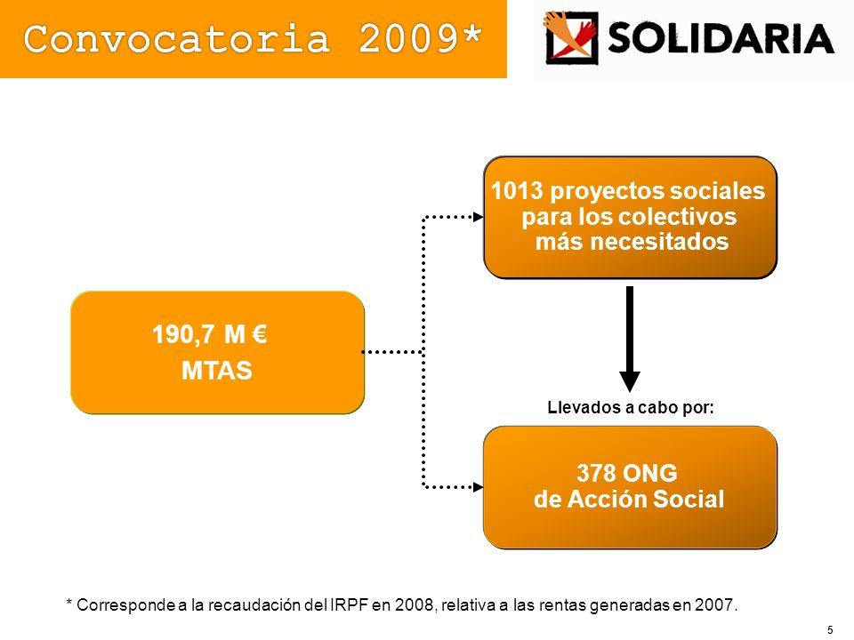 1013 proyectos sociales para los colectivos más necesitados