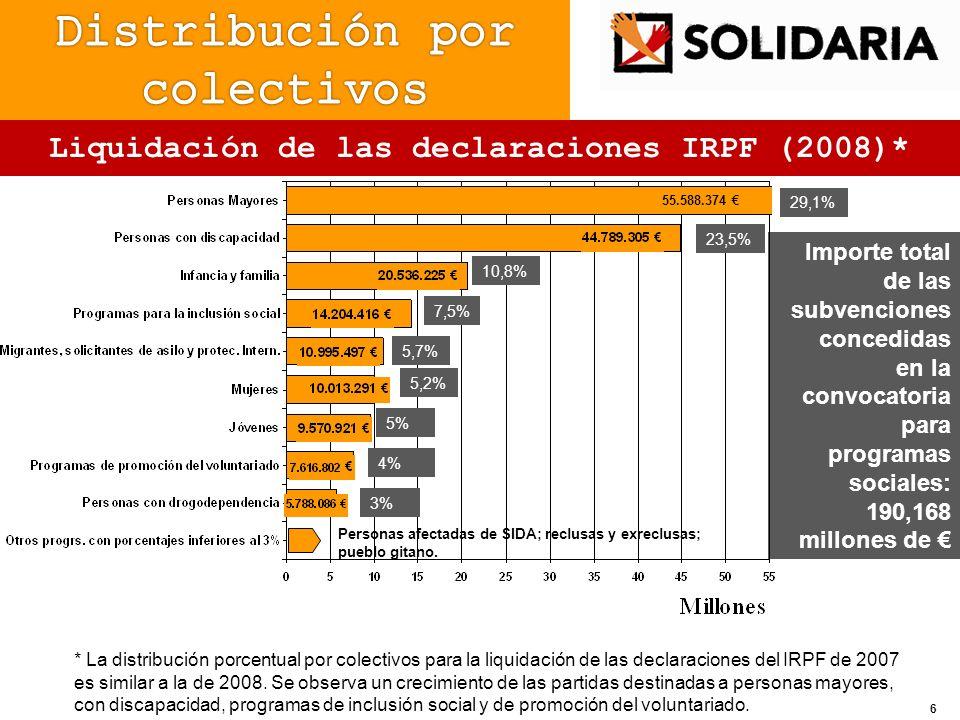 Liquidación de las declaraciones IRPF (2008)*