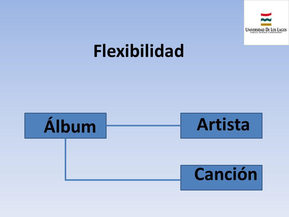 Flexibilidad Artista Álbum Canción