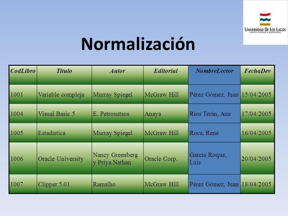 Normalización CodLibro Titulo Autor Editorial NombreLector FechaDev